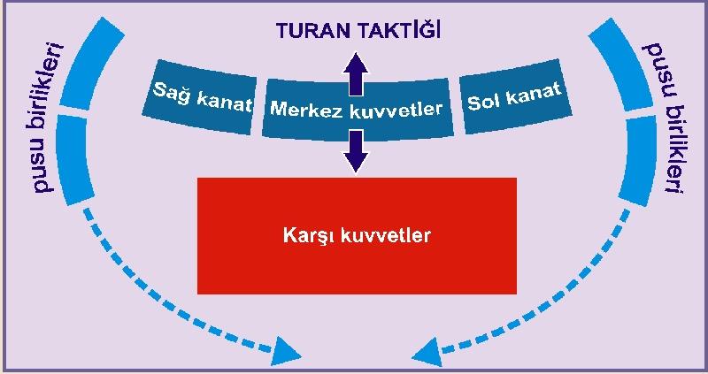 Turan-Taktiği-nasıl-uygulanır