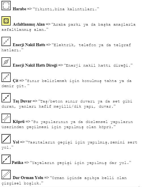 Oryantiring harita sembolleri ve anlamları